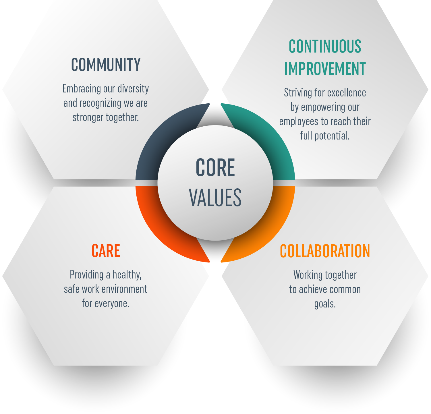 Core Values. Community, Embracing our diversity and recognizing we are stronger together. Continuous Improvement, Striving for excellence by empowering our employees to reach their full potential. Care, Providing a healthy, safe work environment for everyone. Collaboration, Working together to achieve common goals.
